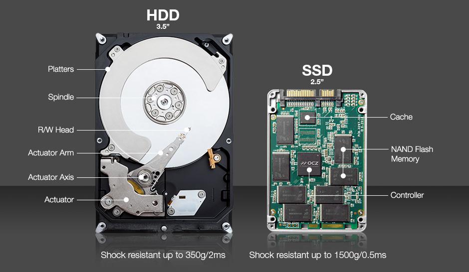 Care sunt componentele interne ale unui hard SSD?