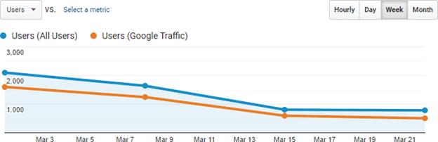 segment de trafic pentru traficul Google